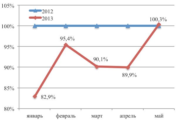 Количество погибших в ДТП резко уменьшилось